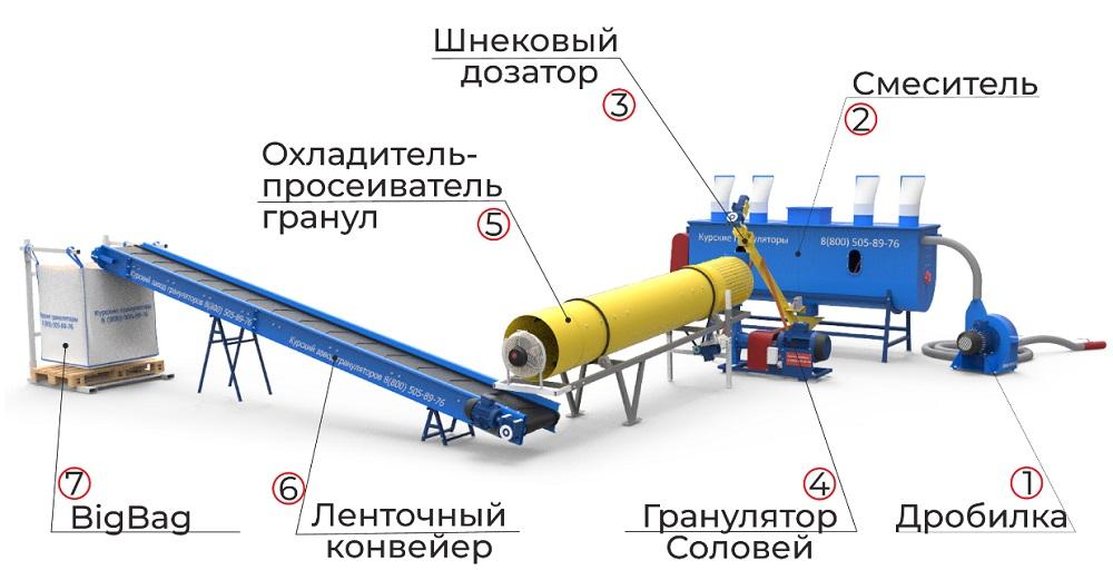 комплексная линия производства топливных пеллет