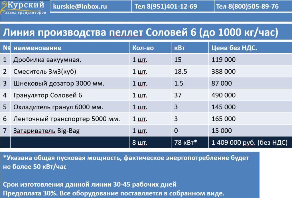 Линия производства пеллет Соловей 6 до 1000 кг/час