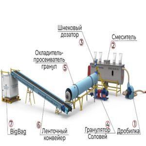 Линия производства кормовых гранул