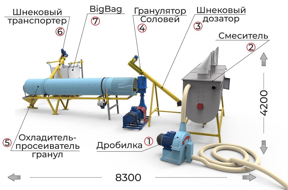 Комплексная линия до 400 кг/час производства гранул