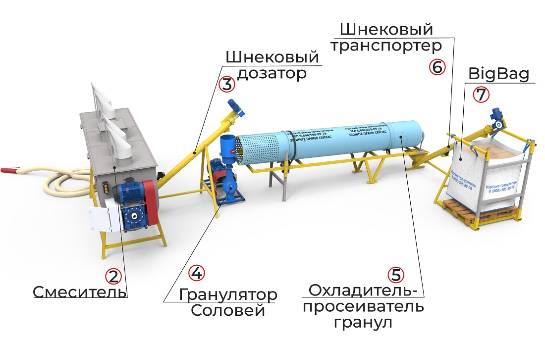 Комплексная мини-линия производства гранул