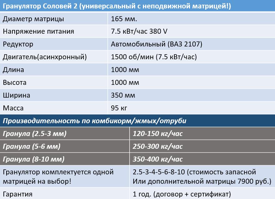 Гранулятор Соловей 2