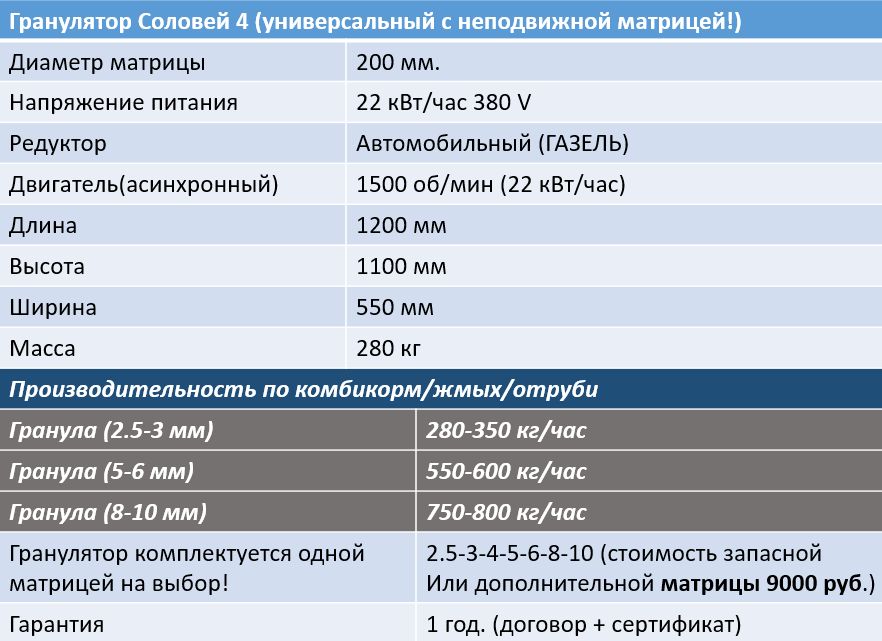 Гранулятор Соловей 4