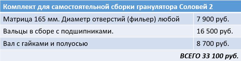 Комплект для самостоятельной сборки гранулятора Соловей 2 (до 400 кг/час)
