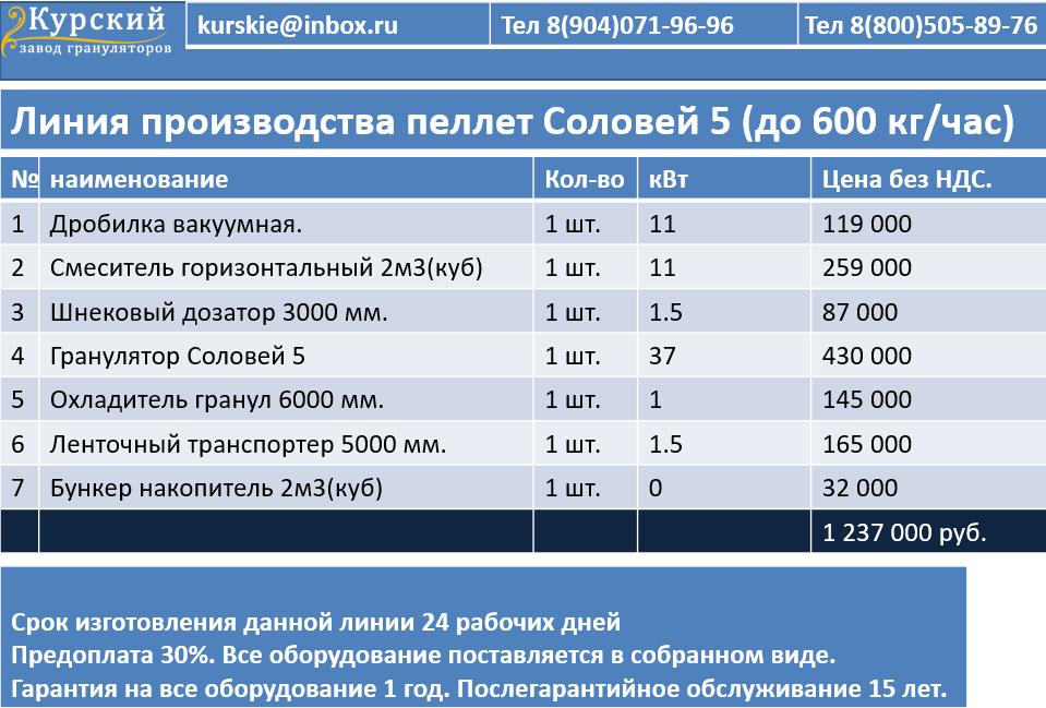 Линия пеллет до 600 кг/час