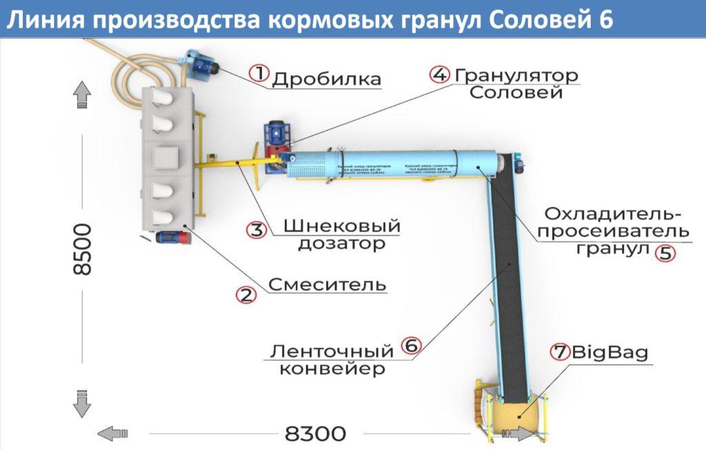 Линия производства кормовых гранул до 2000 кг/час